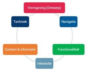 MediaTest Usability model